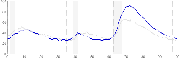 Nevada monthly unemployment rate chart from 1990 to October 2018